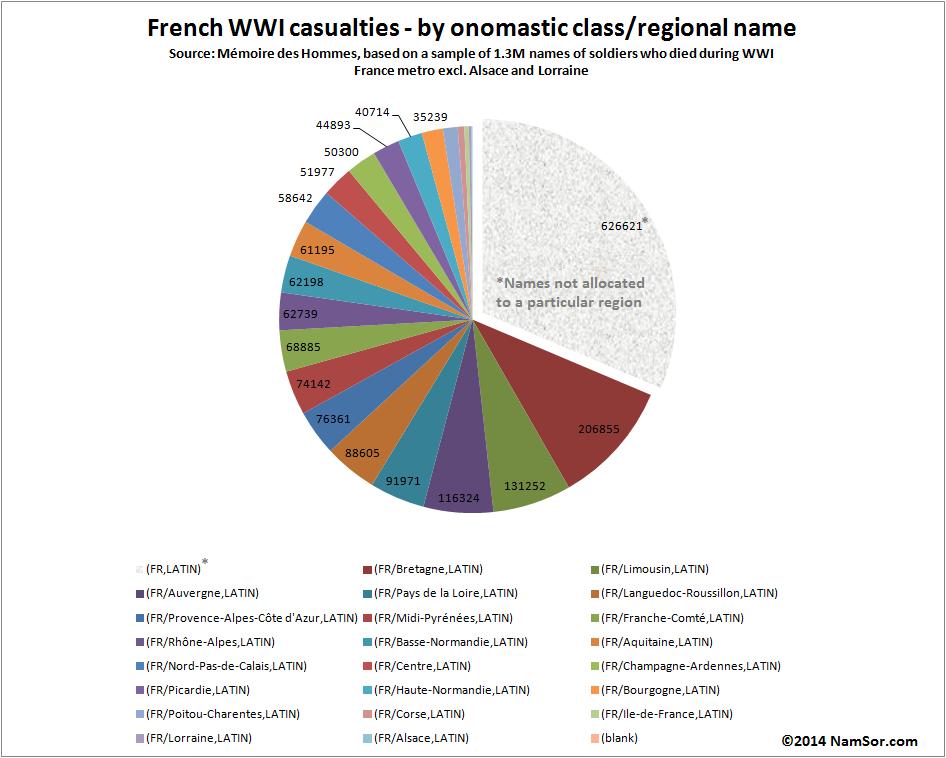 20140801_France_WWI_RegionalBreakdown_v001